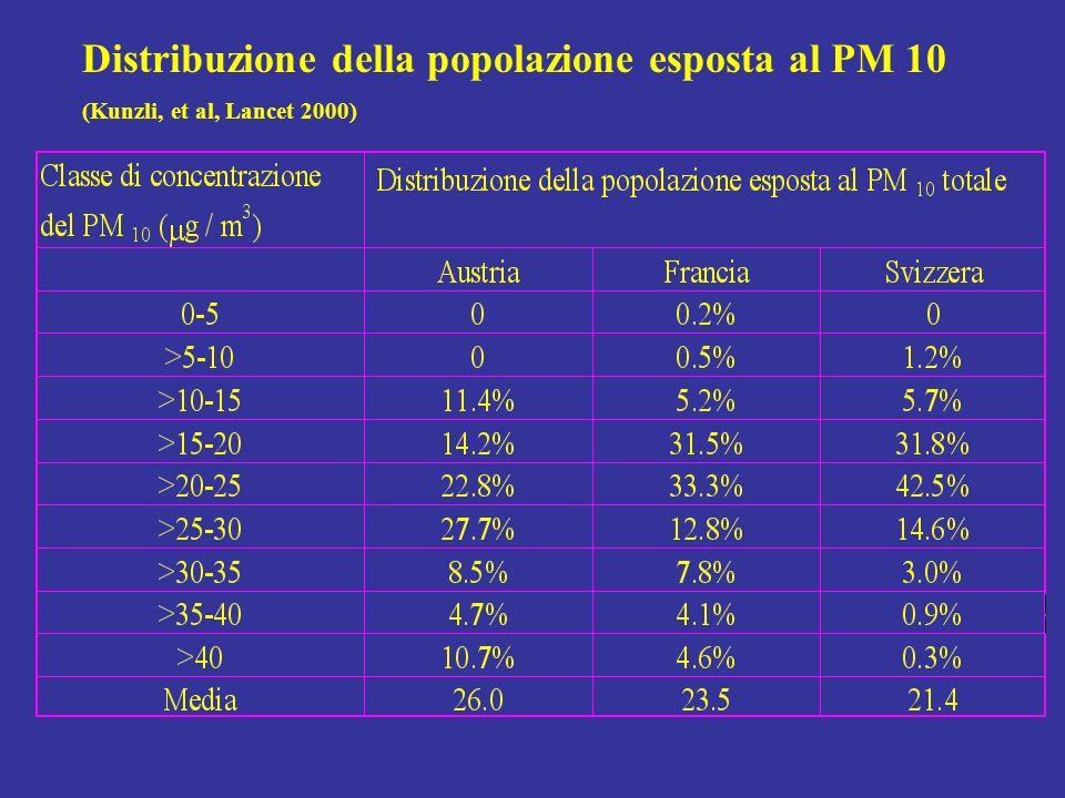 Distribuzione della popolazione esposta al PM 10