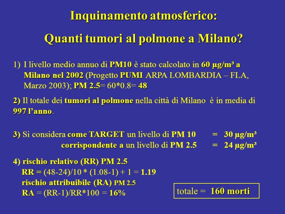 Inquinamento atmosferico: Quanti tumori al polmone a Milano