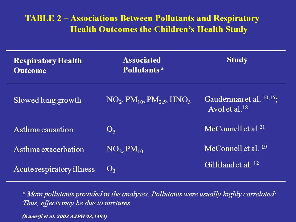 TABLE 2 – Associations Between Pollutants and Respiratory