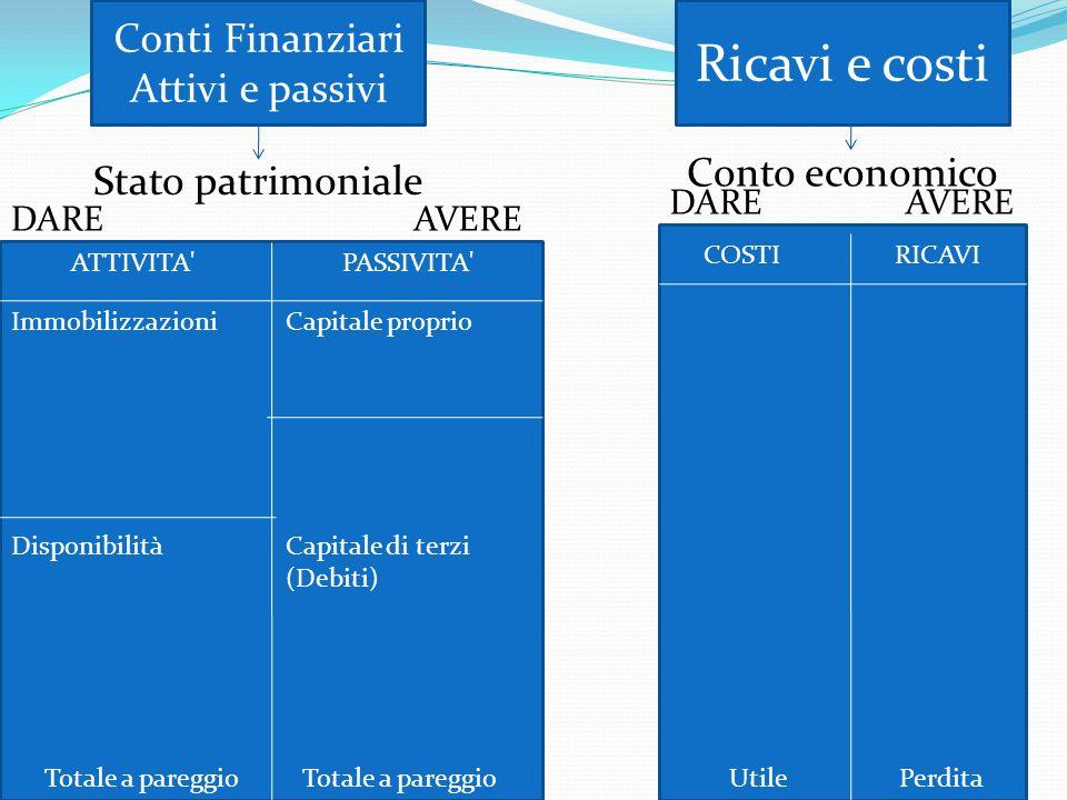 Ricavi e costi Conti Finanziari Attivi e passivi Conto economico