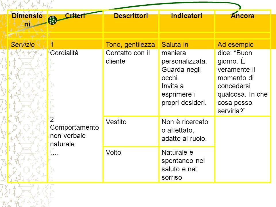 Dimensioni Criteri. Descrittori. Indicatori. Ancora. Servizio. 1. Cordialità. 2 Comportamento non verbale naturale.