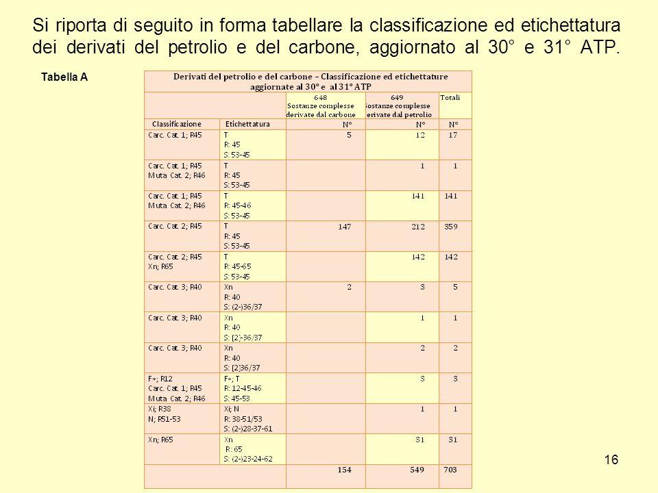 Si riporta di seguito in forma tabellare la classificazione ed etichettatura dei derivati del petrolio e del carbone, aggiornato al 30° e 31° ATP.