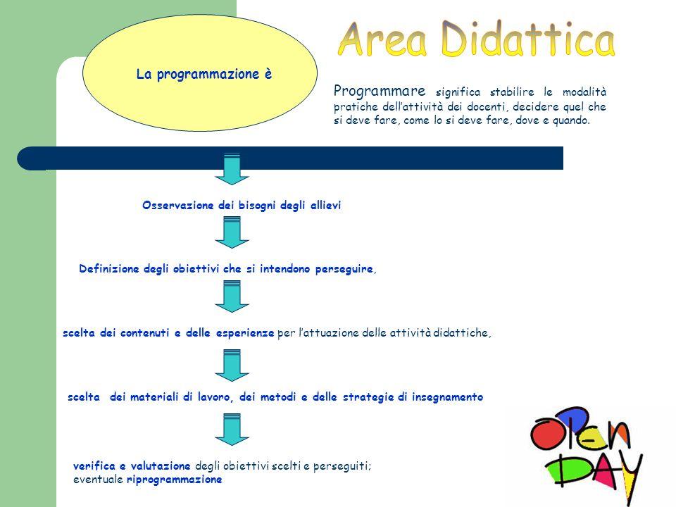 Area Didattica La programmazione è.