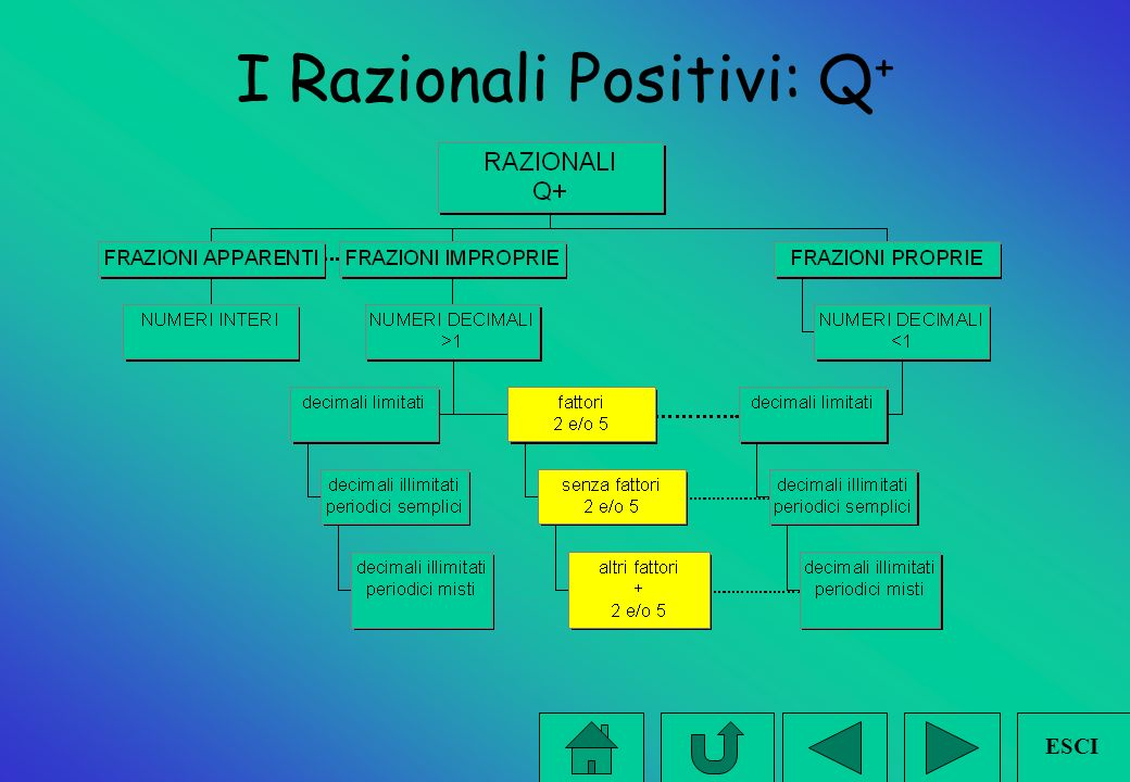 I Razionali Positivi: Q+