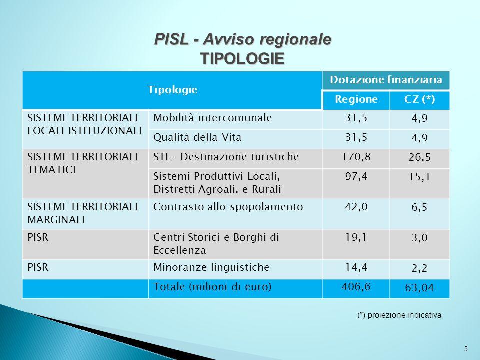 PISL - Avviso regionale Dotazione finanziaria