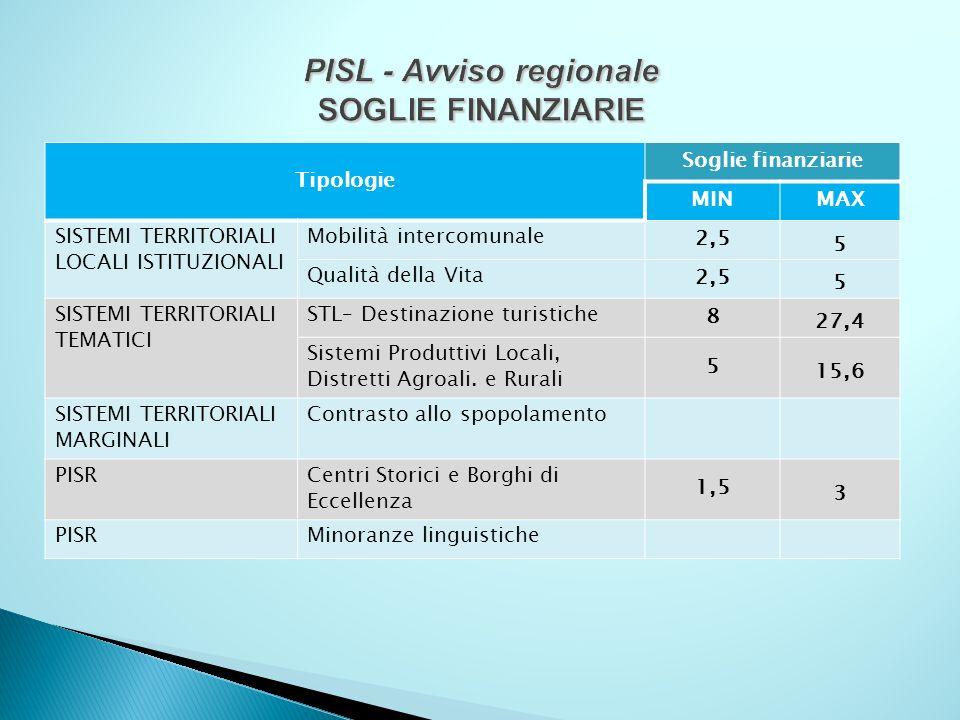 PISL - Avviso regionale SOGLIE FINANZIARIE