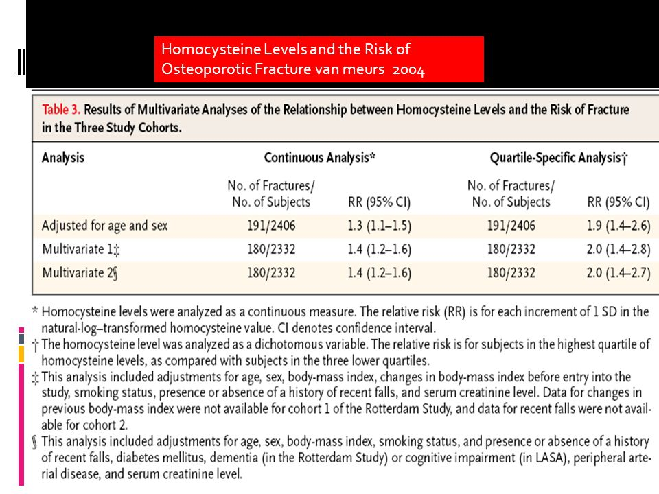 Homocysteine Levels and the Risk of Osteoporotic Fracture van meurs 2004