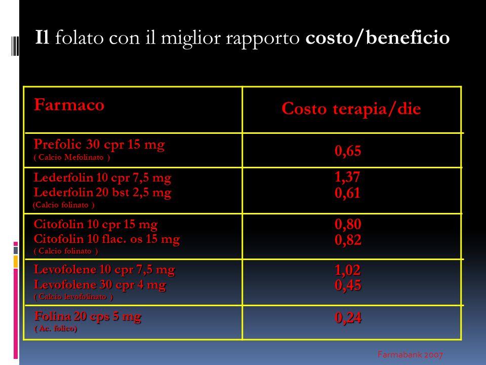 Il folato con il miglior rapporto costo/beneficio