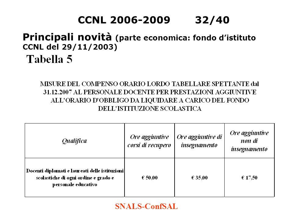 CCNL 2006-2009 32/40 Principali novità (parte economica: fondo d'istituto CCNL del 29/11/2003) SNALS-ConfSAL.