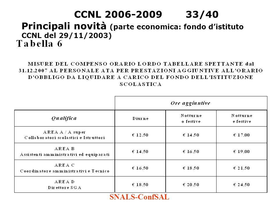 CCNL 2006-2009 33/40 Principali novità (parte economica: fondo d'istituto CCNL del 29/11/2003) SNALS-ConfSAL.