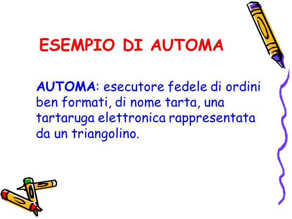 ESEMPIO DI AUTOMAAUTOMA: esecutore fedele di ordini ben formati, di nome tarta, una tartaruga elettronica rappresentata da un triangolino.