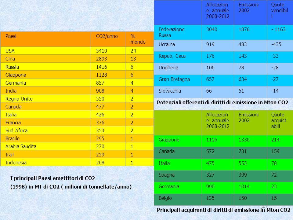 Allocazione annuale 2008-2012 Emissioni 2002. Quote vendibili. Federazione Russa. 3040. 1876. - 1163.