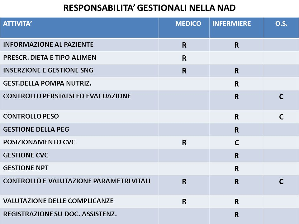 RESPONSABILITA' GESTIONALI NELLA NAD