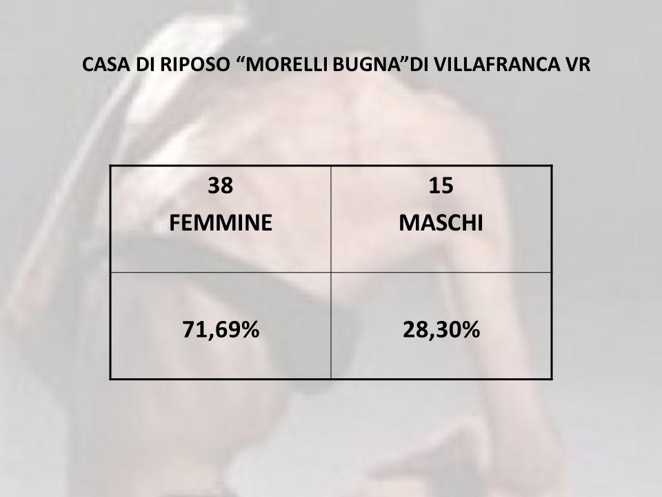 CASA DI RIPOSO MORELLI BUGNA DI VILLAFRANCA VR