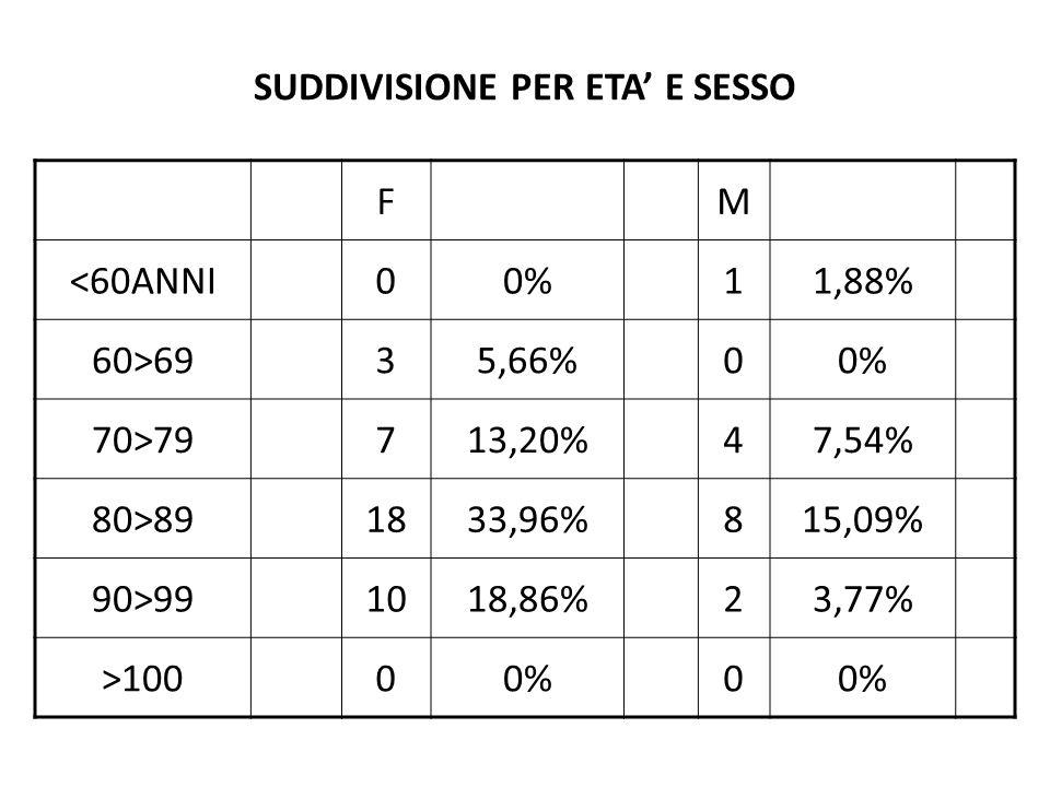 SUDDIVISIONE PER ETA' E SESSO