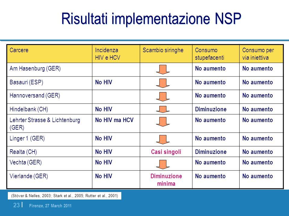 Risultati implementazione NSP