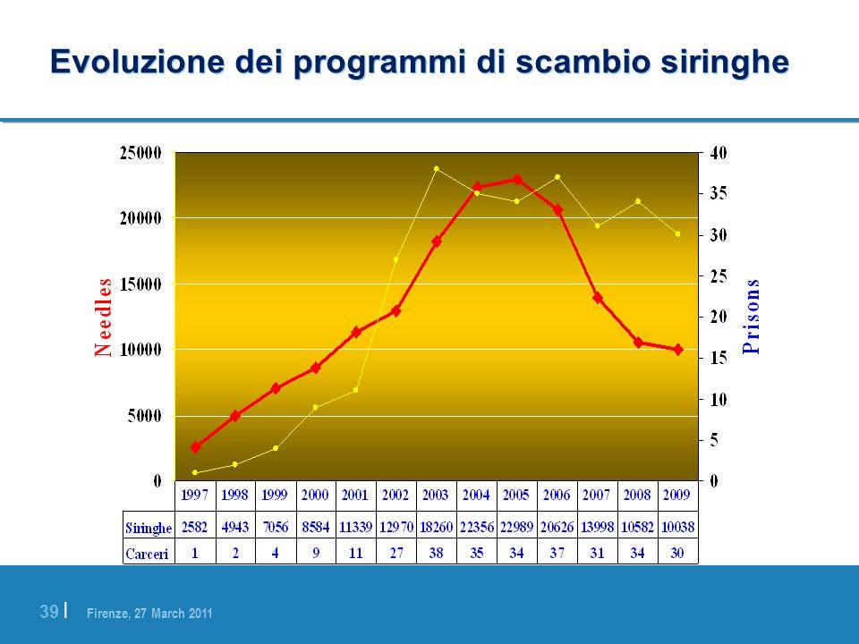 Evoluzione dei programmi di scambio siringhe