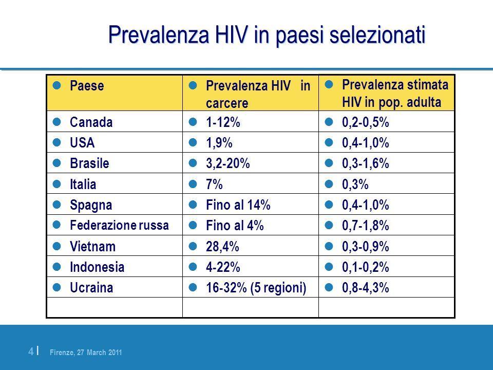 Prevalenza HIV in paesi selezionati
