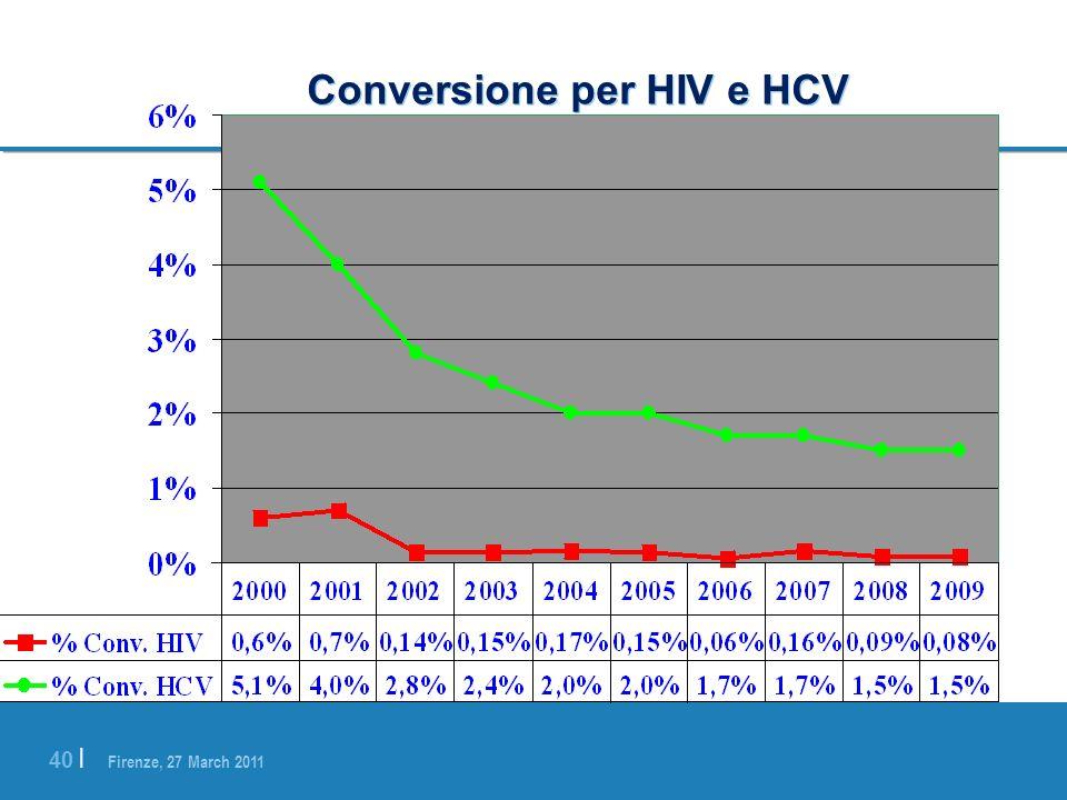 Conversione per HIV e HCV