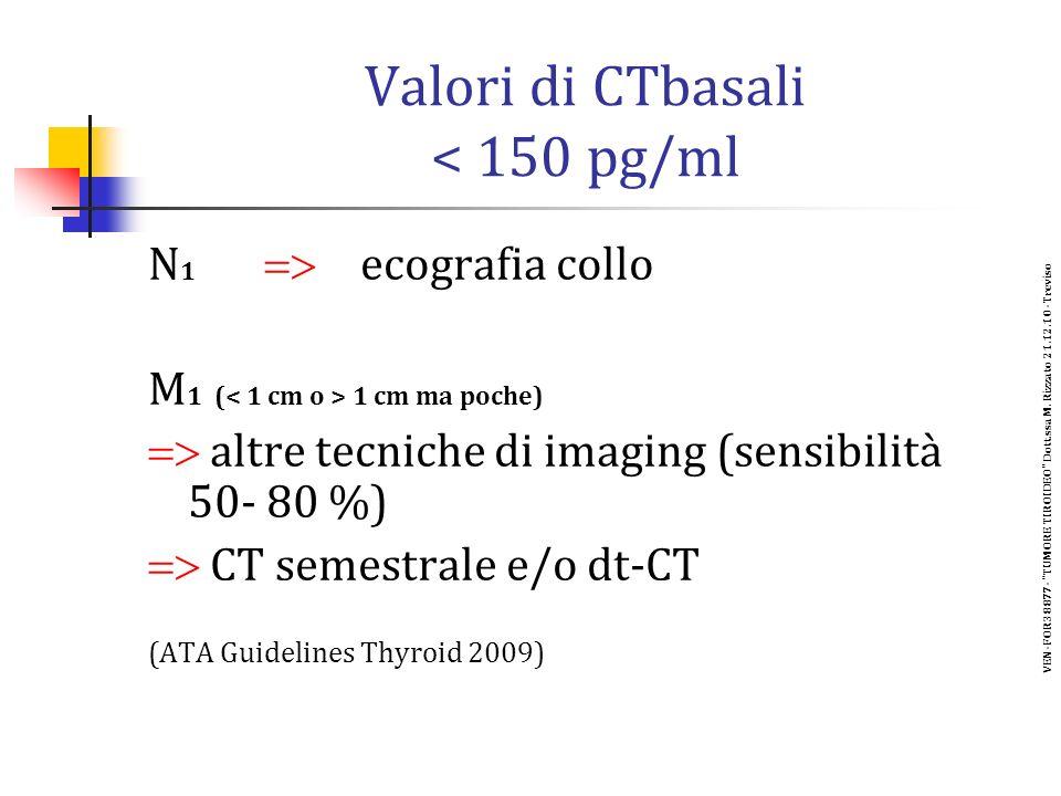 Valori di CTbasali < 150 pg/ml