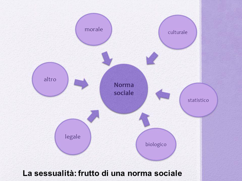 La sessualità: frutto di una norma sociale