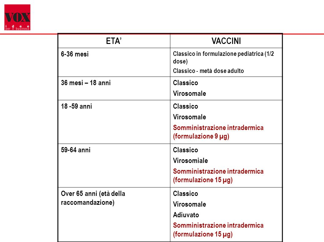 ETA' VACCINI 6-36 mesi 36 mesi – 18 anni Classico Virosomale