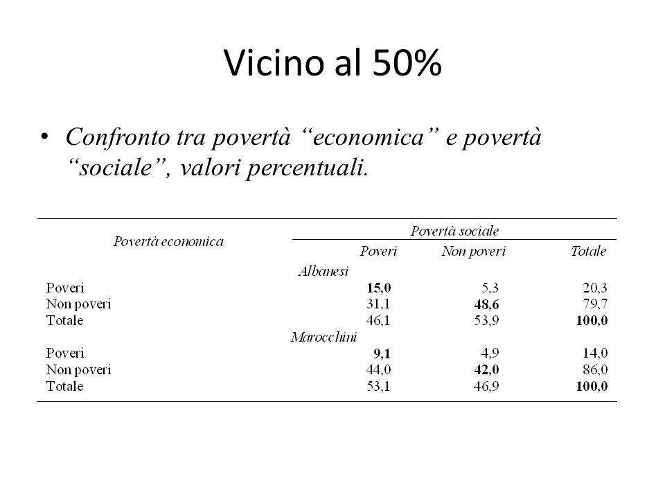 Vicino al 50% Confronto tra povertà economica e povertà sociale , valori percentuali.