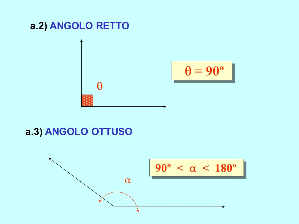 a.2) ANGOLO RETTO  = 90º  a.3) ANGOLO OTTUSO 90º <  < 180º 