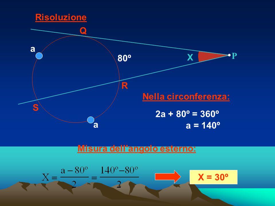Risoluzione X. Q. R. S. 80º. P. a. Nella circonferenza: 2a + 80º = 360º. a = 140º. Misura dell angolo esterno: