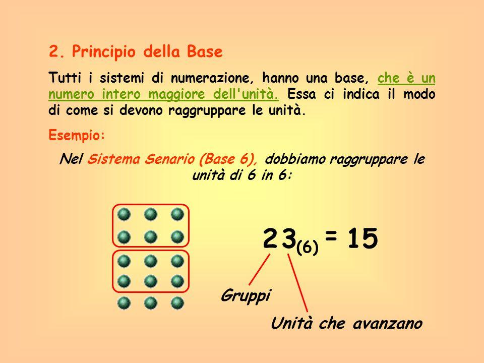 Nel Sistema Senario (Base 6), dobbiamo raggruppare le unità di 6 in 6: