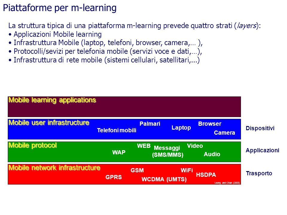 Piattaforme per m-learning