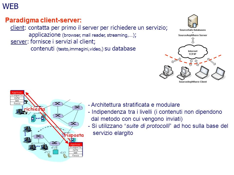 WEB Paradigma client-server: