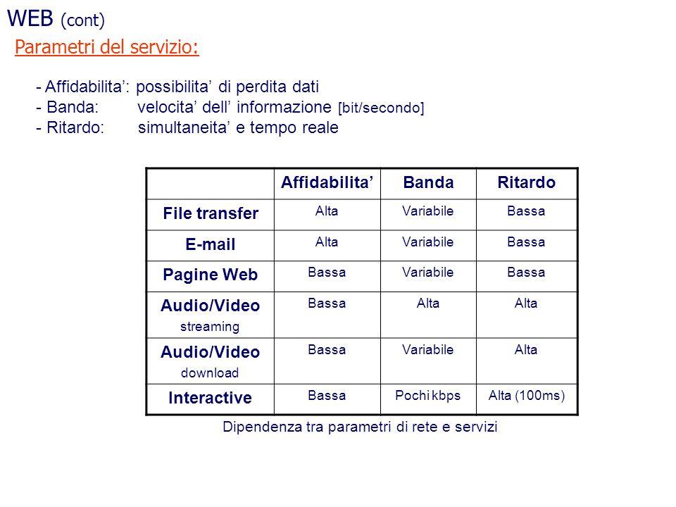 WEB (cont) Parametri del servizio: