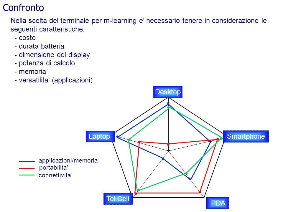 Confronto Nella scelta del terminale per m-learning e' necessario tenere in considerazione le. seguenti caratteristiche: