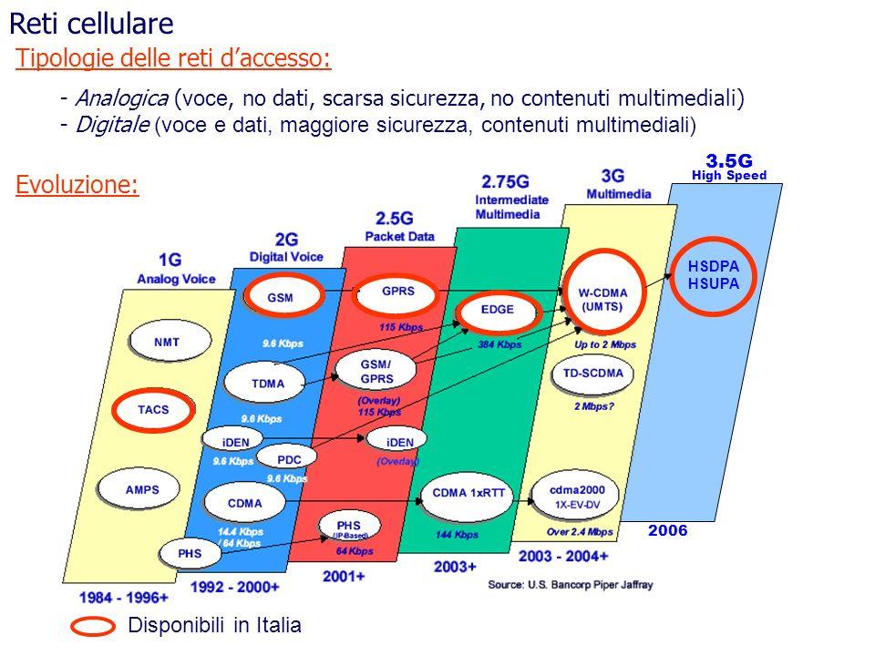 Reti cellulare Tipologie delle reti d'accesso: Evoluzione: