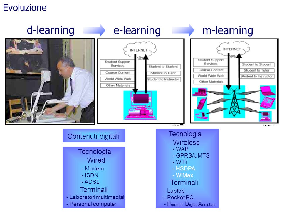d-learning e-learning m-learning Evoluzione Tecnologia