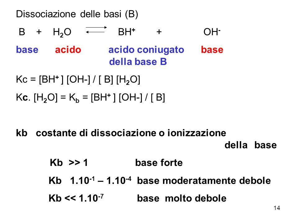 Dissociazione delle basi (B) B + H2O BH+ + OH-