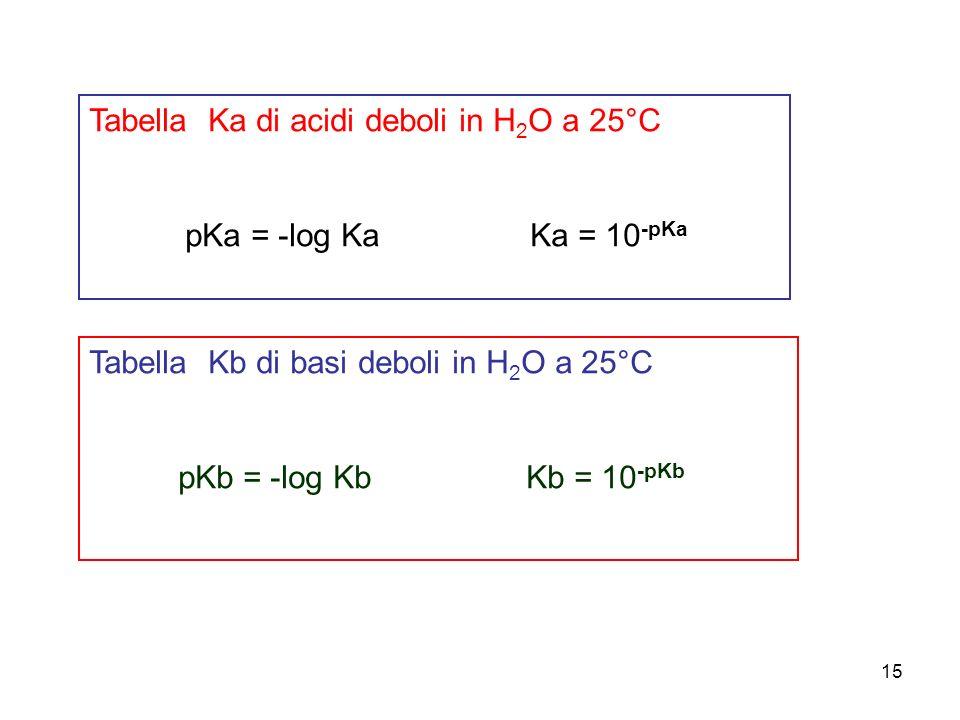 Tabella Ka di acidi deboli in H2O a 25°C