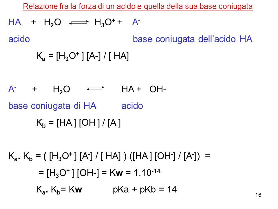 Relazione fra la forza di un acido e quella della sua base coniugata