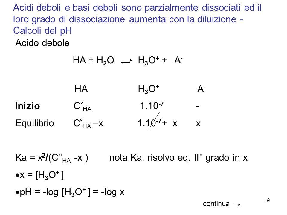 Equilibrio C°HA –x 1.10-7+ x x