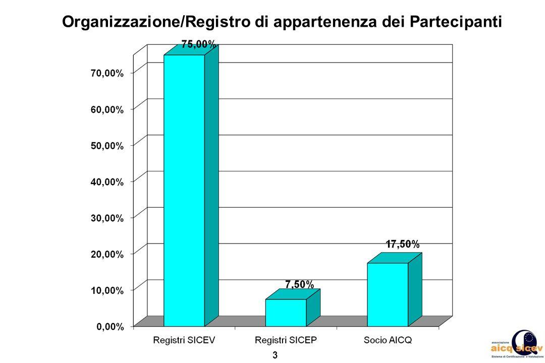 Organizzazione/Registro di appartenenza dei Partecipanti