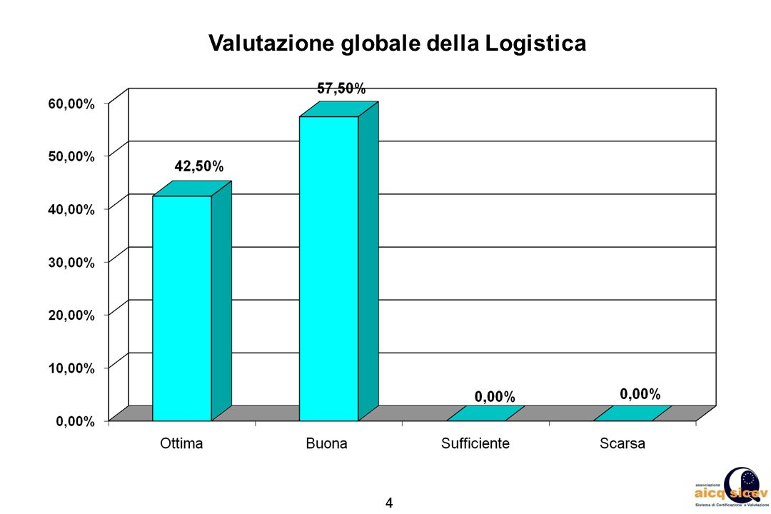 Valutazione globale della Logistica
