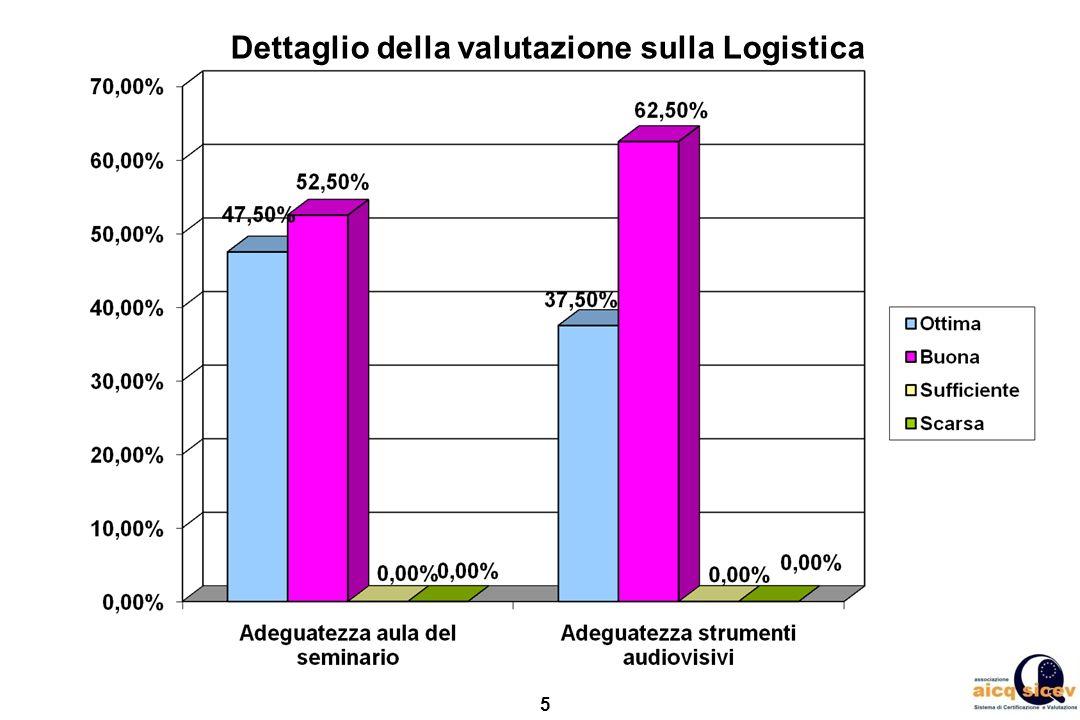 Dettaglio della valutazione sulla Logistica
