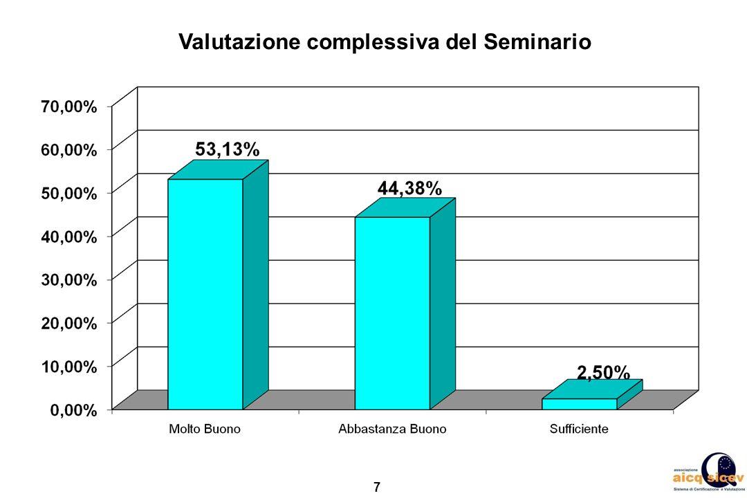 Valutazione complessiva del Seminario