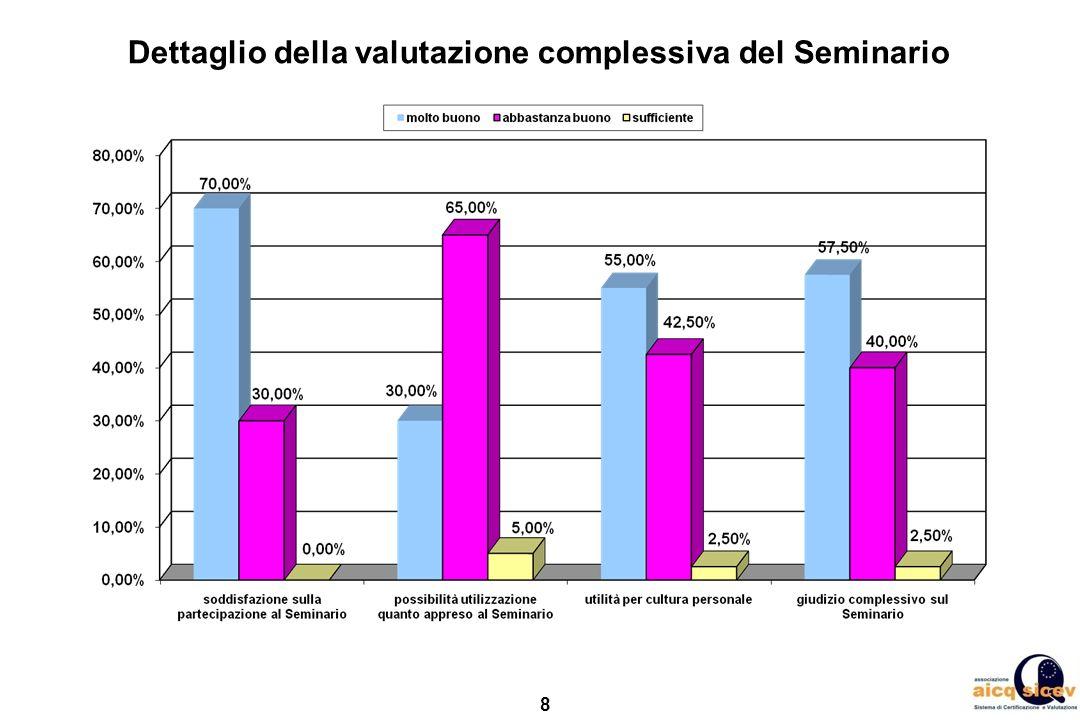 Dettaglio della valutazione complessiva del Seminario