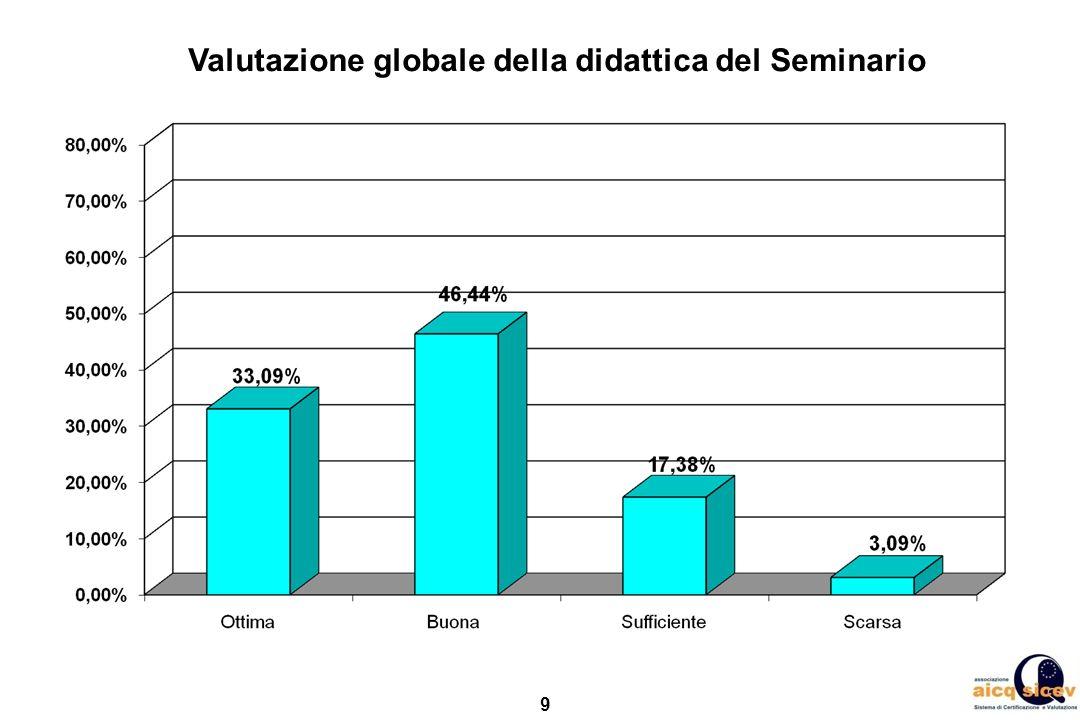 Valutazione globale della didattica del Seminario