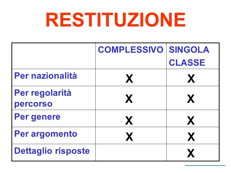 RESTITUZIONE X X X X X X X X X COMPLESSIVO SINGOLA CLASSE
