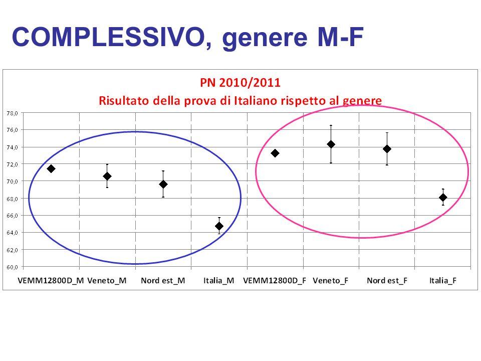 COMPLESSIVO, genere M-F