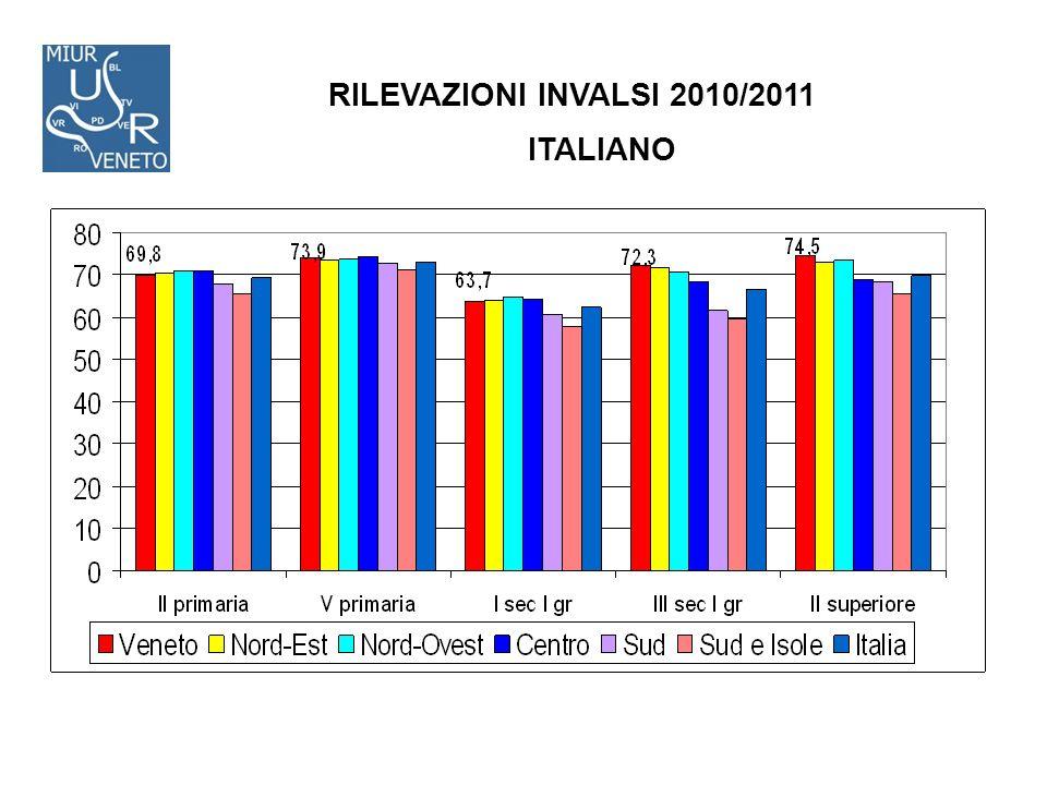 RILEVAZIONI INVALSI 2010/2011 ITALIANO