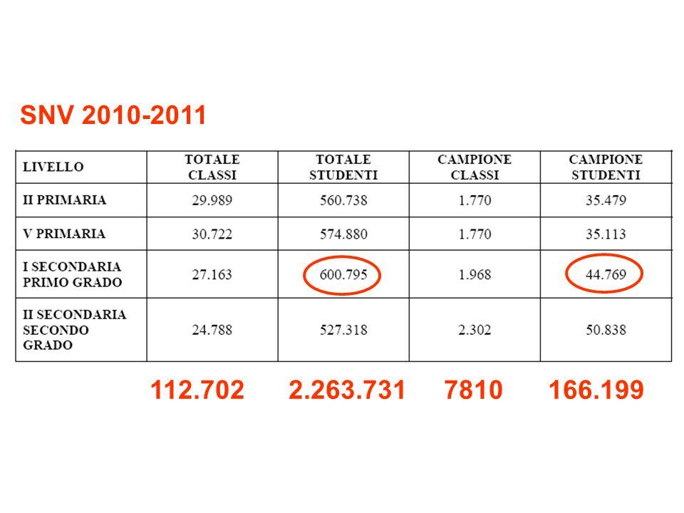 SNV 2010-2011 112.702 2.263.731 7810 166.199